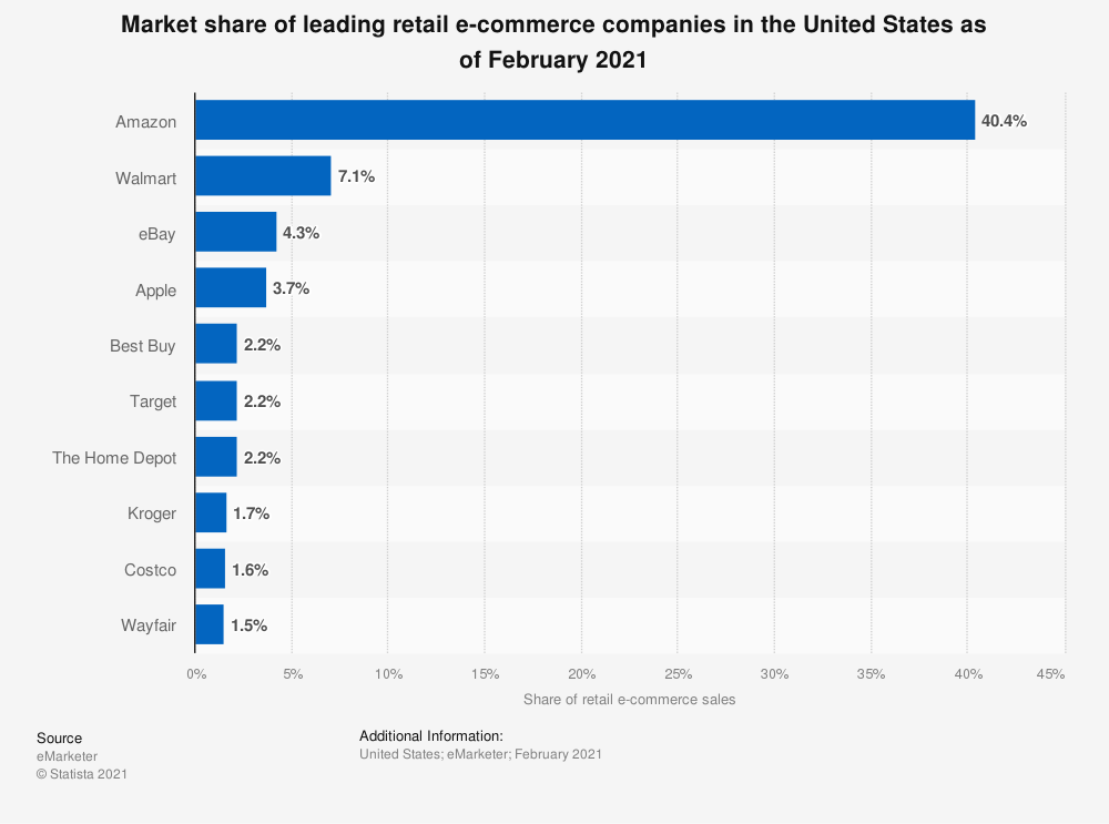 The Most Popular Ecommerce Sites In The US
